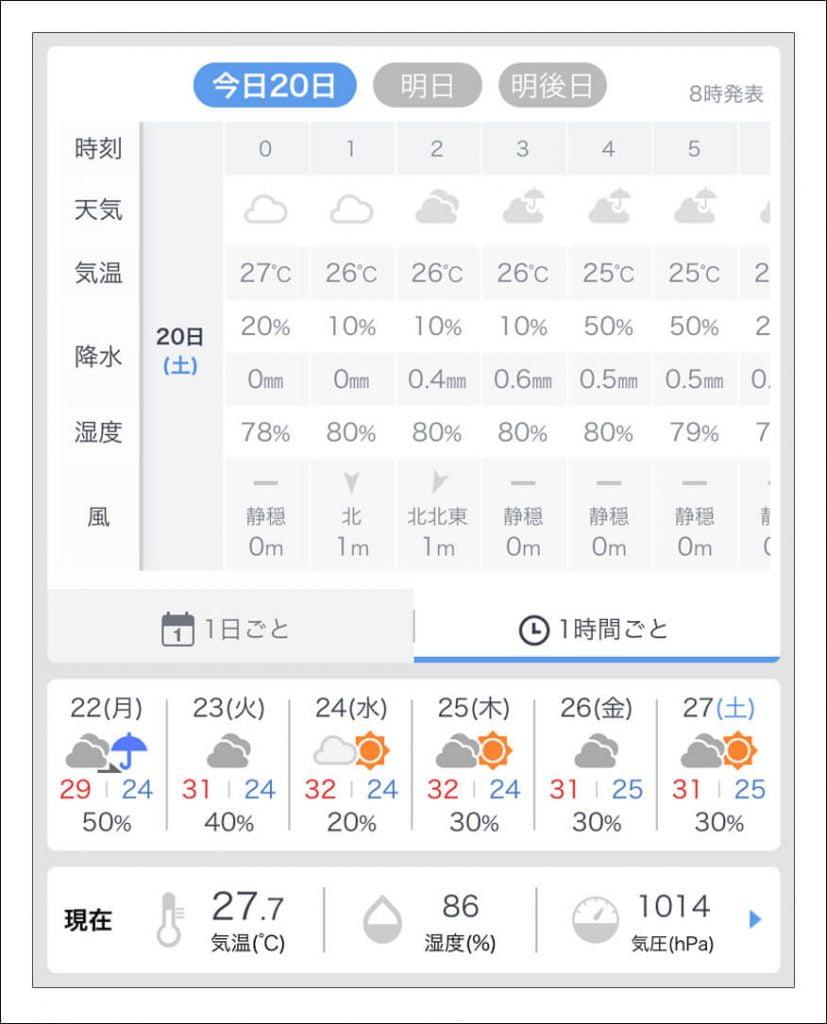 天気予報の記録(2019.07.20)